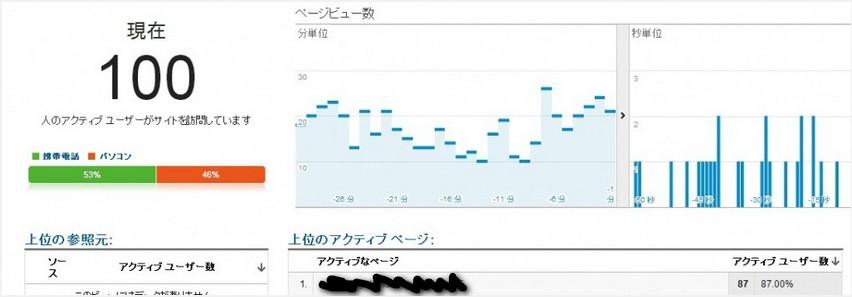 2014 02 07 183713 【トレンドブログ実践記①】開始6日目で5,000PV突破について暴露