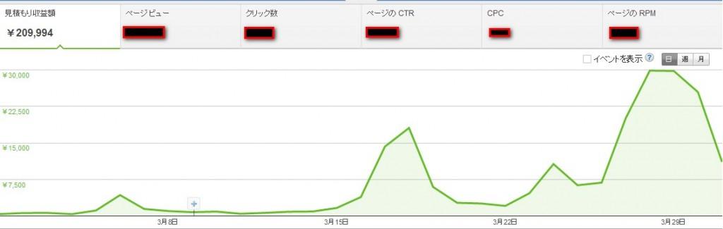 2014 04 02 143923 1024x325 トレンドブログで月収10万を40日で達成して3日後に20万達成!