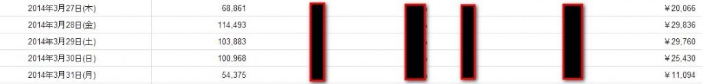 2014 04 02 145729 1024x123 ワーキングマザーの副業でトレンドブログは実は最適だったりする