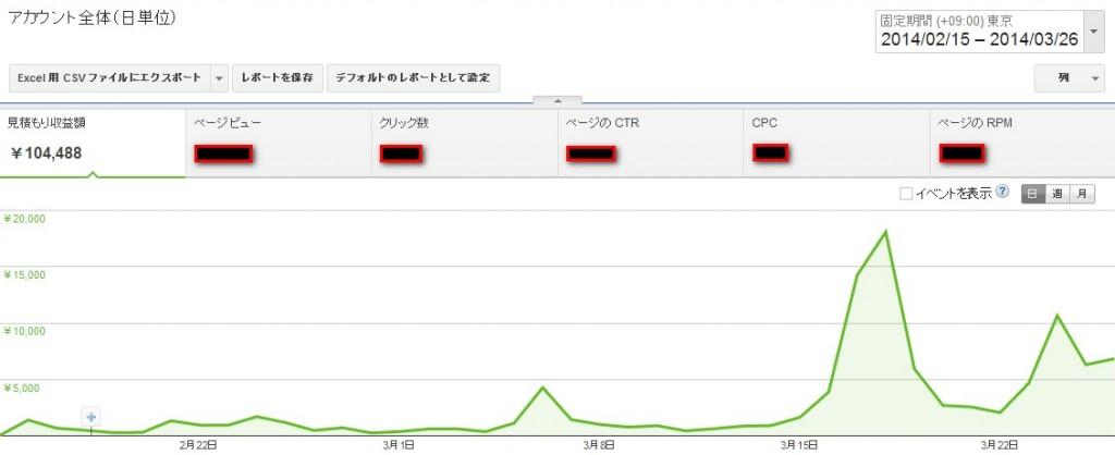 2014 04 02 150117 1024x418 トレンドブログで月収10万を40日で達成して3日後に20万達成!