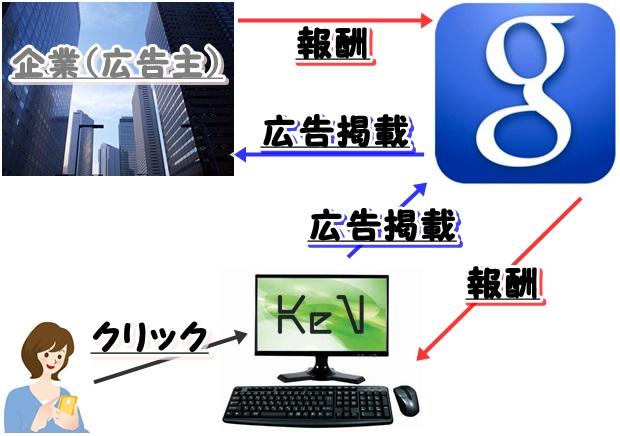 2014 05 20 032539 Googleアドセンスで最短で稼ぐ為の基礎知識と正しい始め方