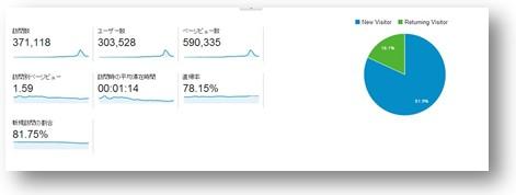 2014 08 21 151331 Googleアナリティクスの申込方法と設置、使い方まとめ