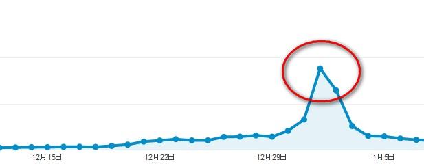 2014 09 02 135048 トレンドブログを検索上位に表示させる具体的なテクニック