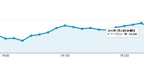2014 09 02 135626 トレンドブログを検索上位に表示させる具体的なテクニック