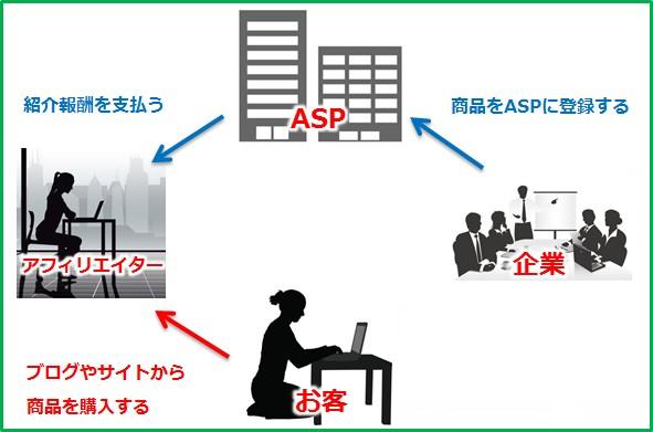 2015 02 08 133059 アフィリエイトの仕組みやそれぞれのメリットデメリットについて
