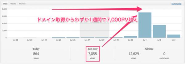 20c2a4402b070946f081e99a6584878b 600x210 ゲーム特化型トレンドブログで1週間で7,000PV集めた事例